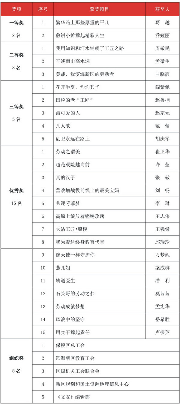 """""""中国梦劳动美""""新区职工征文获奖名单"""